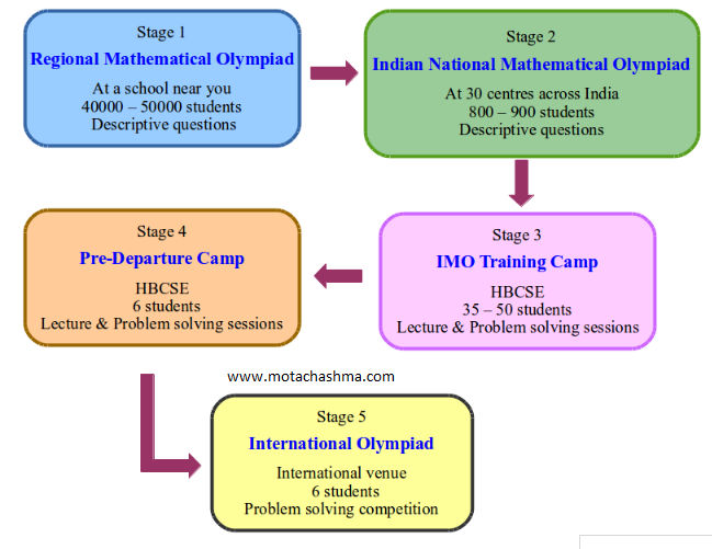 Maths Olympiad Stages