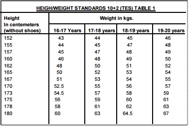 Indian Army Height and Weight Standards