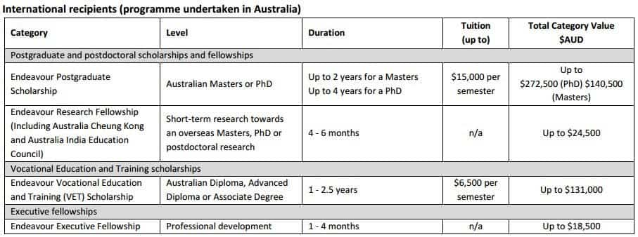 Australia scholarship and Fellowship 2016