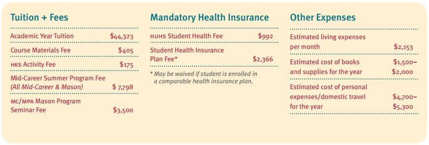 Harvard Kennedy School Master's Program fee