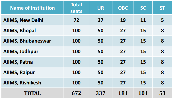Total Seats at AIIMS