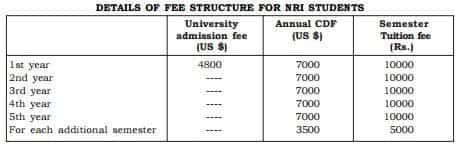 LUVAS Hisar Annual Fee Structure NRI Candidates