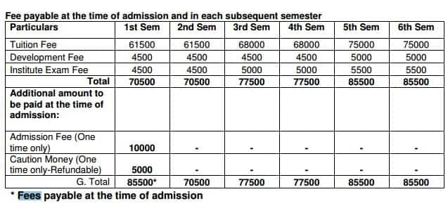 BIT Mesra B.Sc Animation and Multimedia at Noida and Jaipur campus Annual Fee Structure