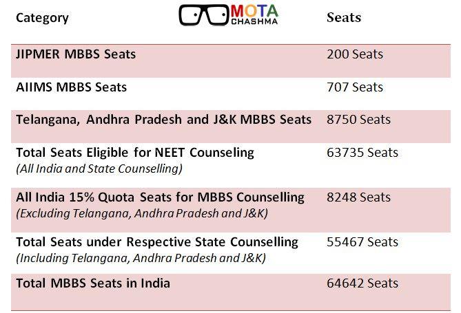 NEET Seats
